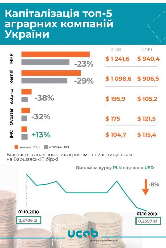 Українські агрохолдинги втрачають цінність у світі