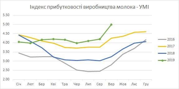 Показник Українського молочного індексу росте