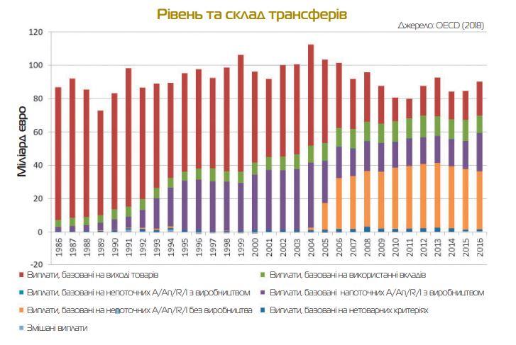 Спільна сільськогосподарська політика ЄС – актуальна для України?