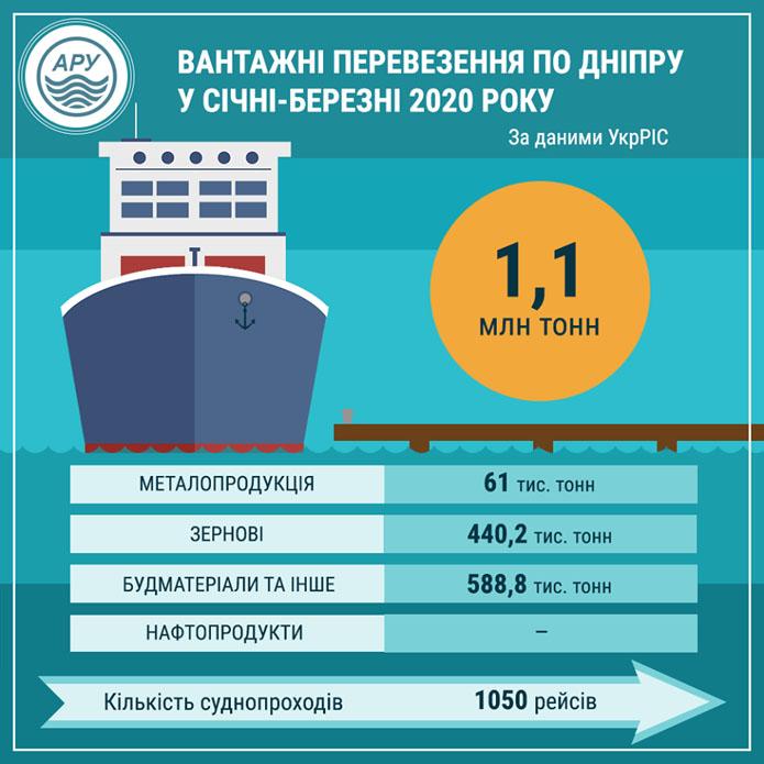 За три місяці поточного року вантажні перевезення по Дніпру сягнули 1,1 млн тонн
