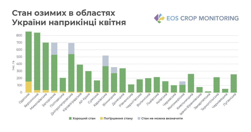 Посуха сильно вдарила по озимині на півдні України