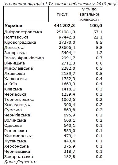 За 2019 рік в Україні утворилося понад 440 тисяч тонн відходів