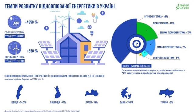 Зелена енергетика: плюси, мінуси та перспективи розвитку