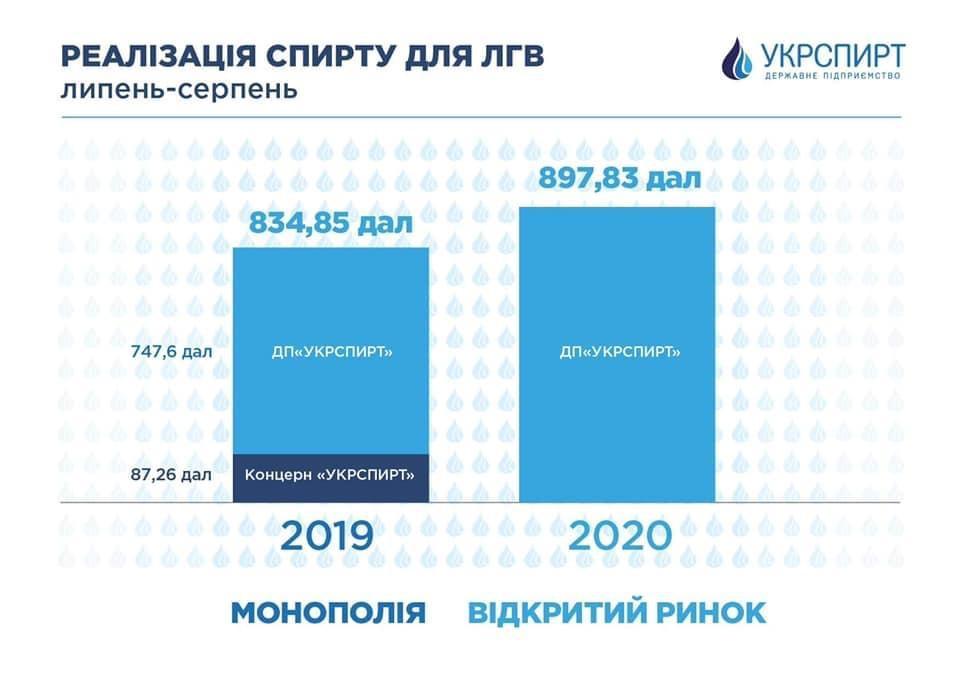 Продажі «Укрспирту» зросли на 150 тисяч дал