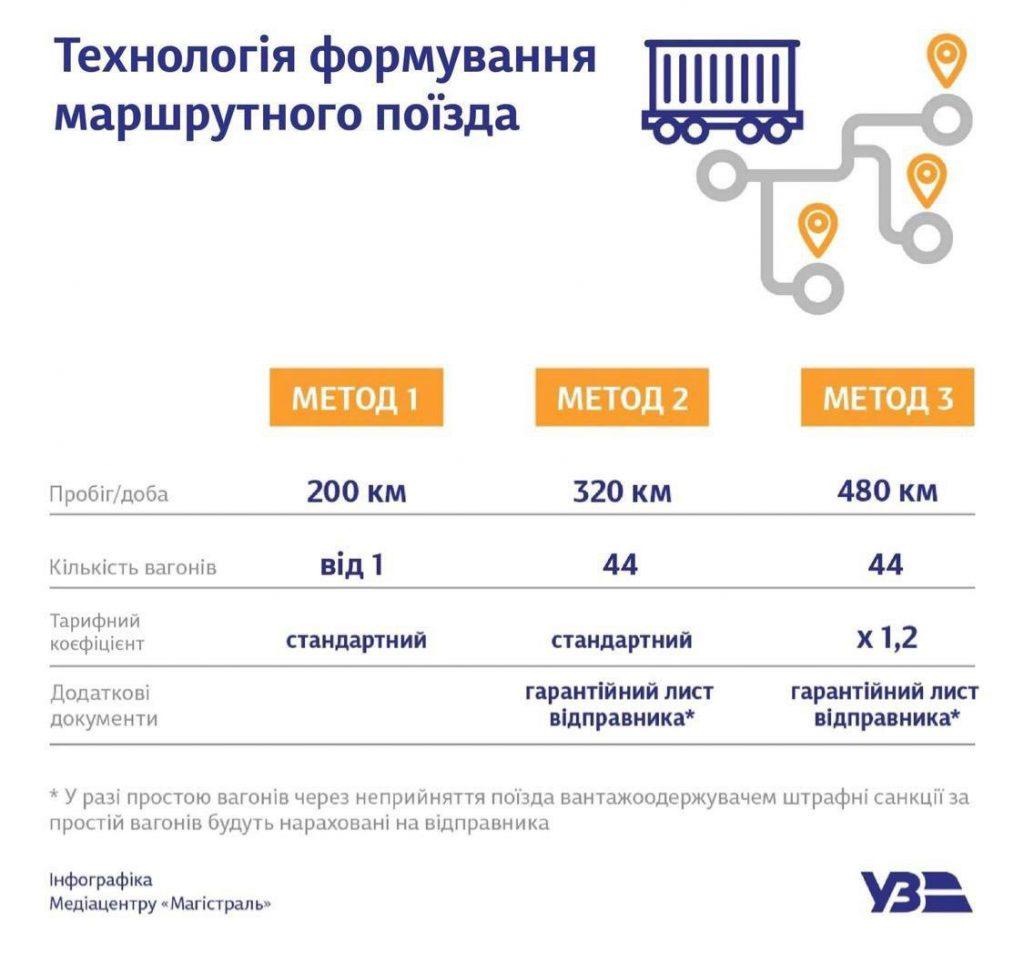 Нова технологія перевезення вантажів маршрутними поїздами від «Укрзалізниці»