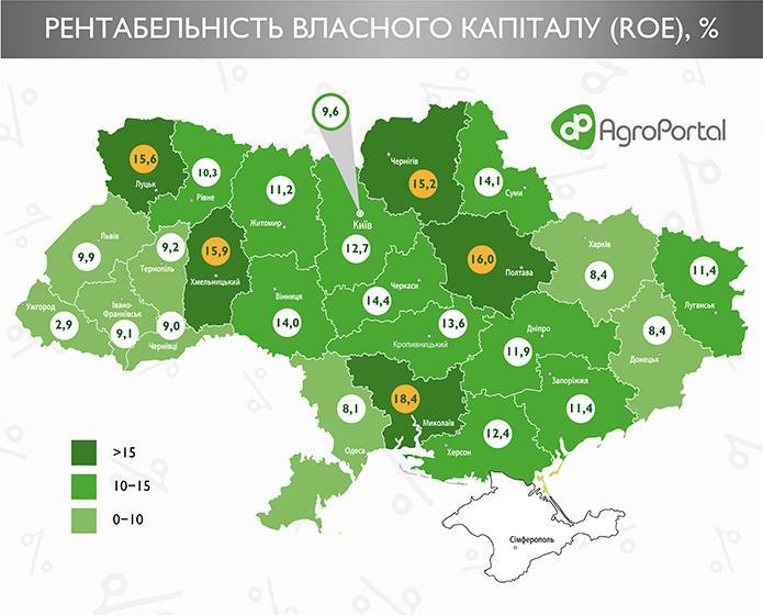 16 областей України ефективно використовують свій капітал