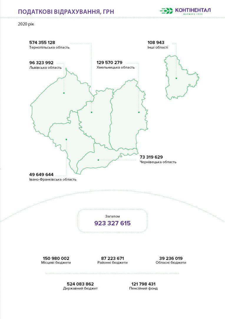 У минулому році «Контінентал Фармерз Груп» сплатила понад 923,3 млн грн податків