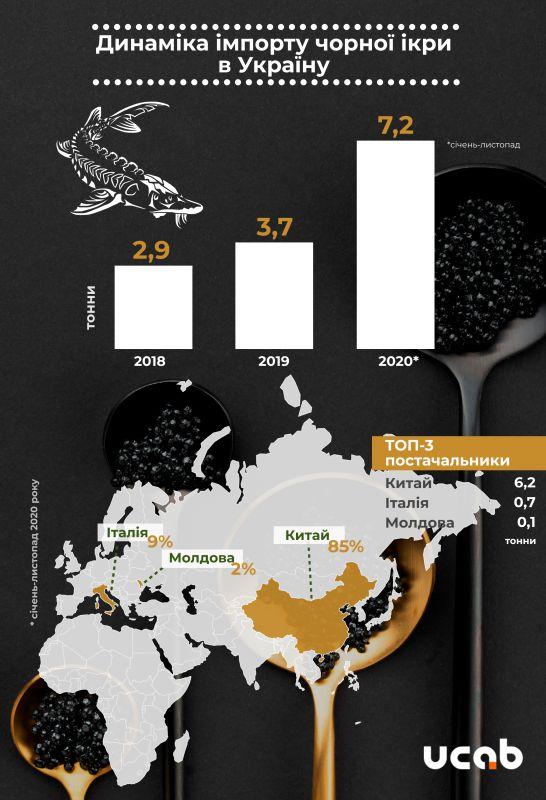 Імпорт чорної ікри зріс майже у два рази