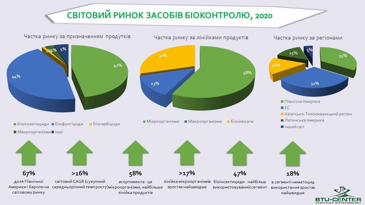 Український ринок біопрепаратів росте