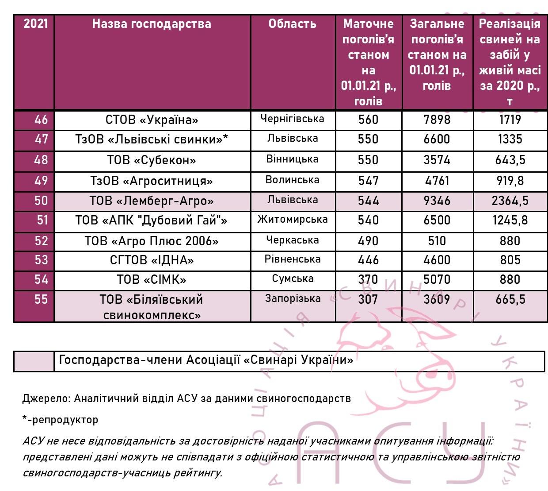 Визначено найбільших виробників свинини в Україні