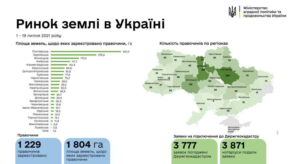В Україні зареєстровано 1229 земельних угод