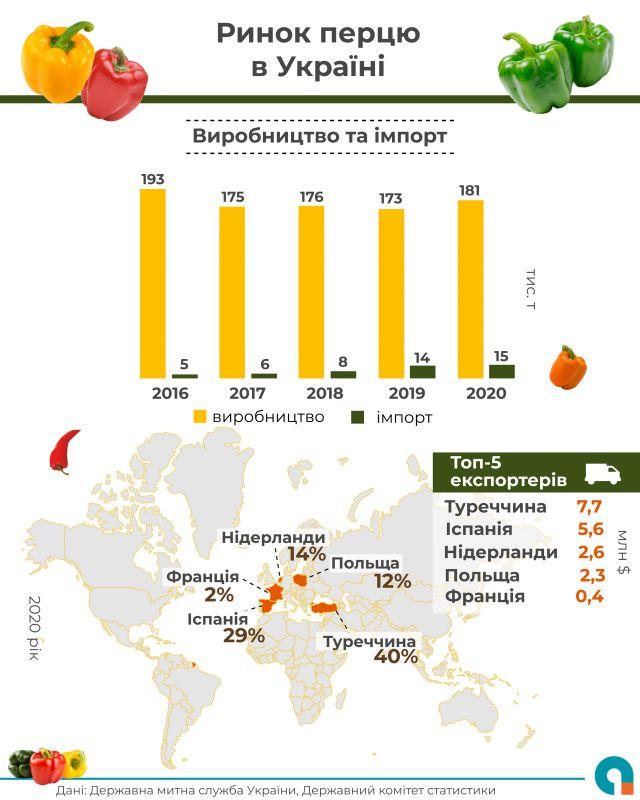 Названо найбільших постачальників перцю в Україну