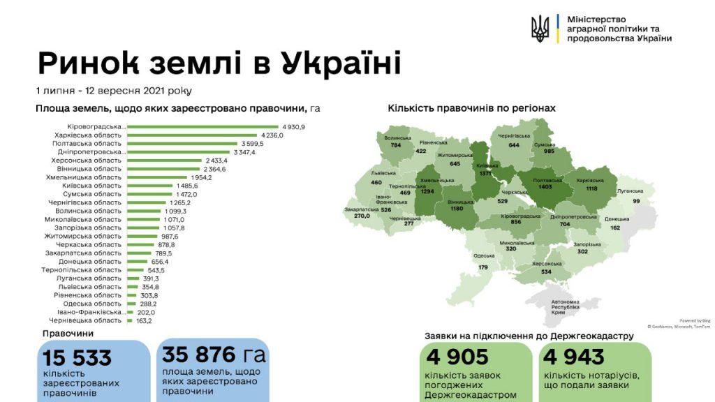 В Україні зареєстровано 15 533 земельних угод